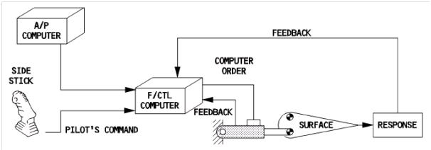 Autopilot principle