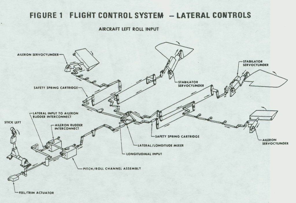 F-15_Lateral_Control