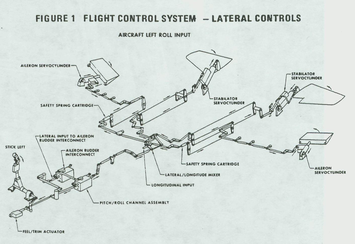 bjorn u2019s corner  flight control