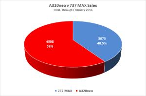 Figure 1 A320neo b 737 Max