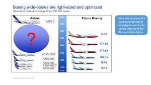 Figure 1 Boeing v Airbus