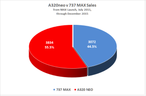 Figure 2 A320neo B737 Max since launch