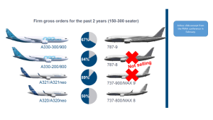Figure 2 Airbus v Boeing MOM