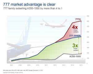 Figure 4 777 v A350 sales
