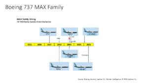 737 MAX EIS