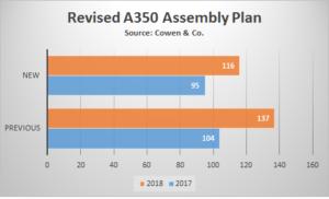 A350 Production Cowen 041816