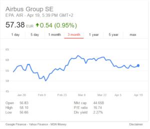 Airbus Stock Price 041916