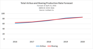 Airbus_Boeing Production Forecast 042116