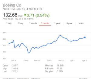 Boeing Stock Price 041916