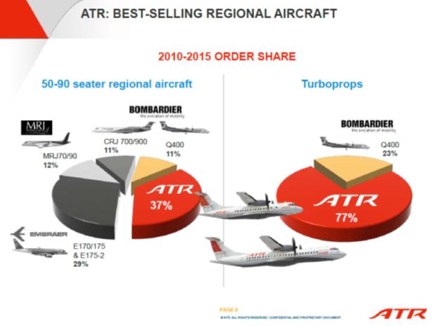 Atr Targets Bombardier S Last Stronghold The Usa Leeham