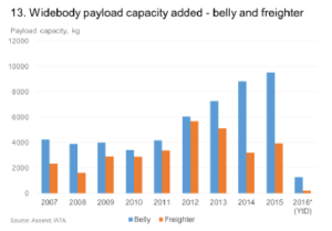 Belly_Main Deck capacity