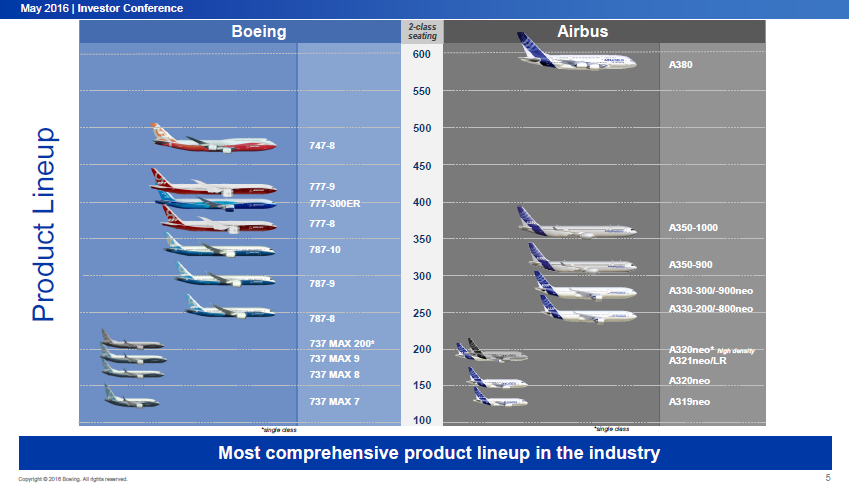 airbus and boeing product development strategy Boeing vs airbus - positioning their product portfolio  marketplace insight is at the core of 787 product development our strategy has been to design and build.
