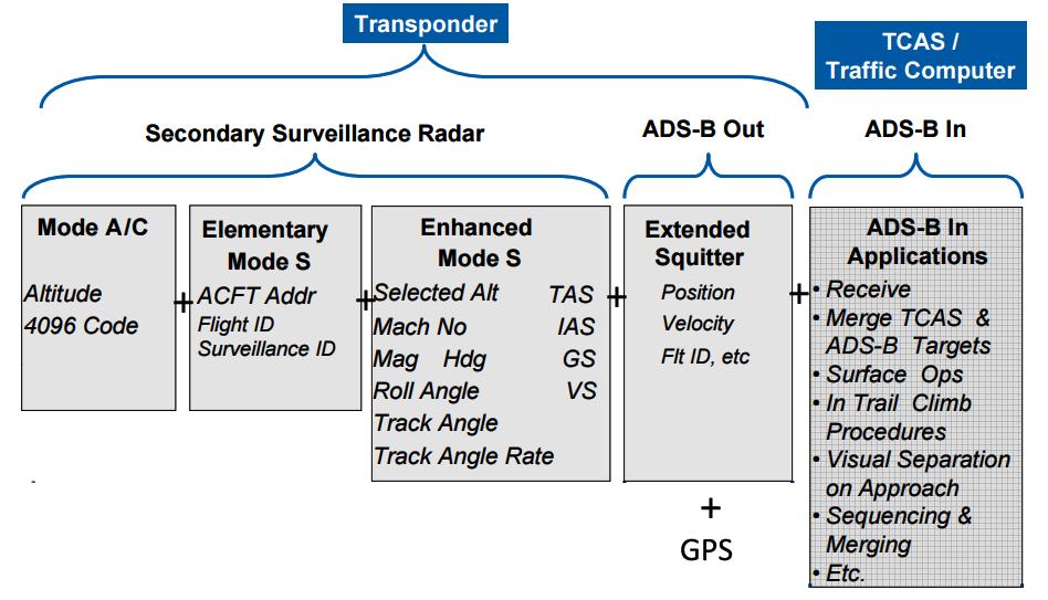 Transponder types_