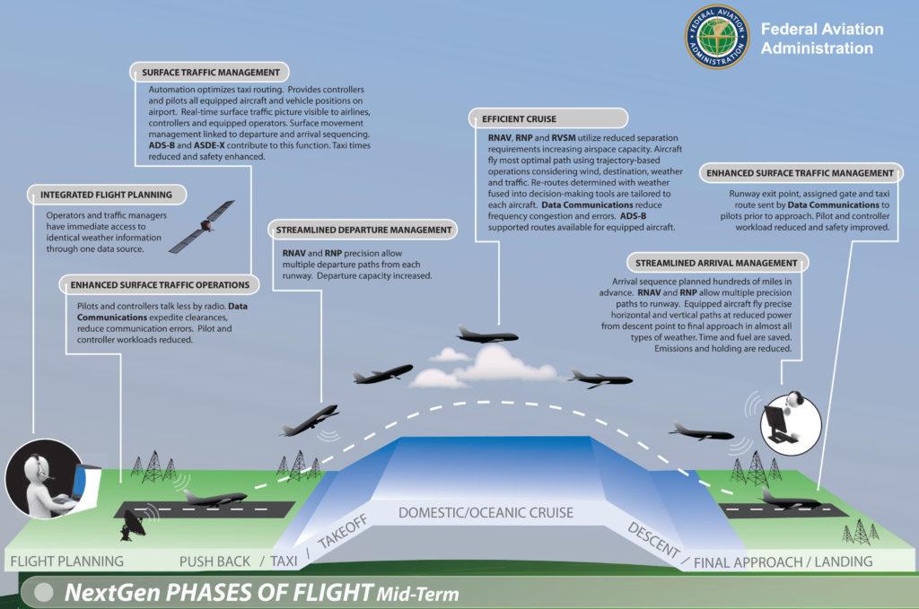 FAA's NextGen Implementation Plan, March 2011