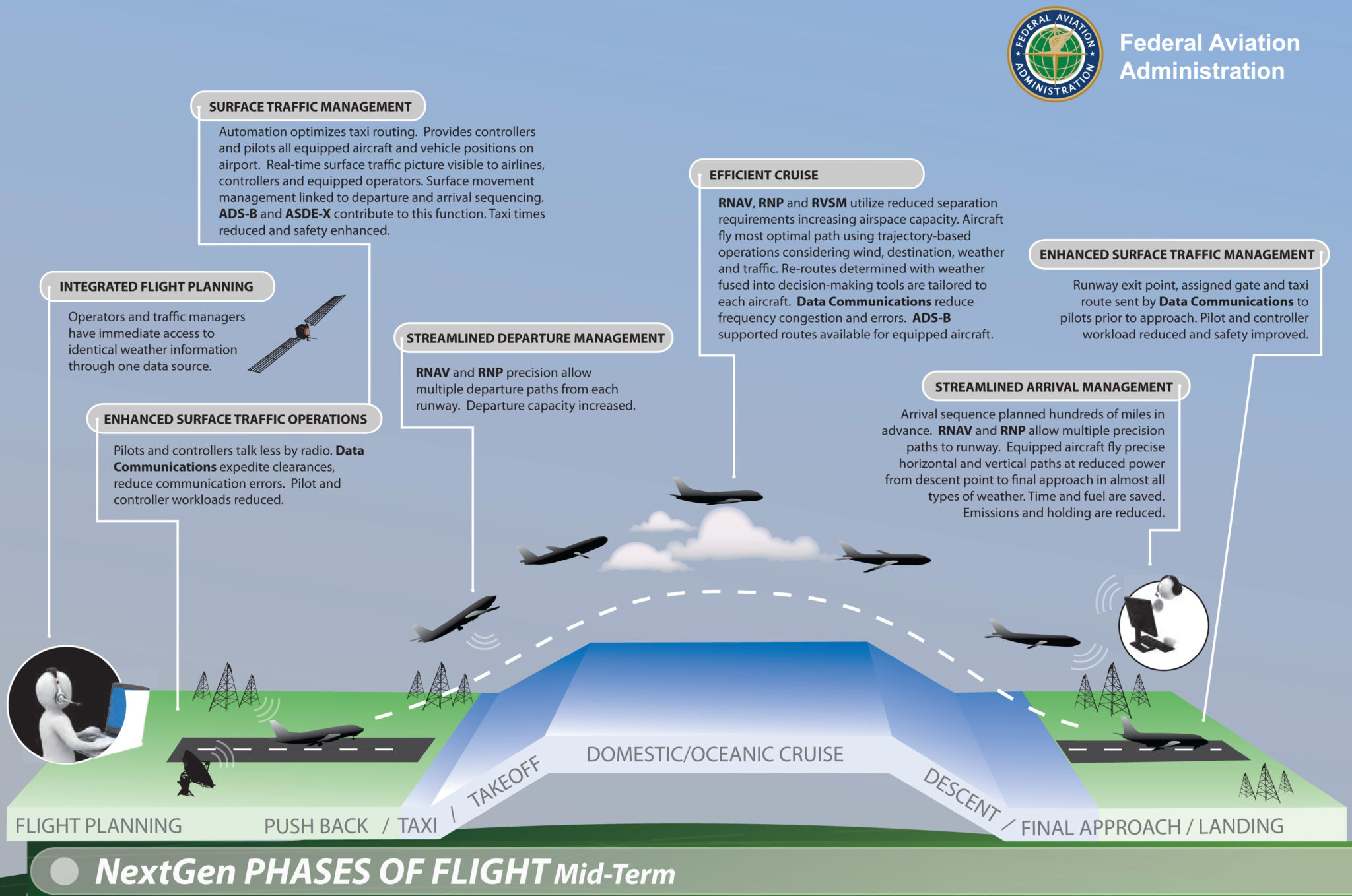 army nextgen aviation system The next generation air transportation system, or nextgen, was humbly   among pilots, air traffic controllers, airline dispatchers, the military,.