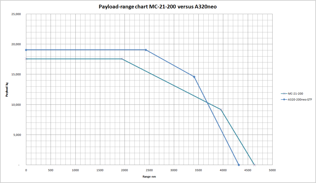 Irkut Mc 21 200 Deepened Analysis Leeham News And Comment