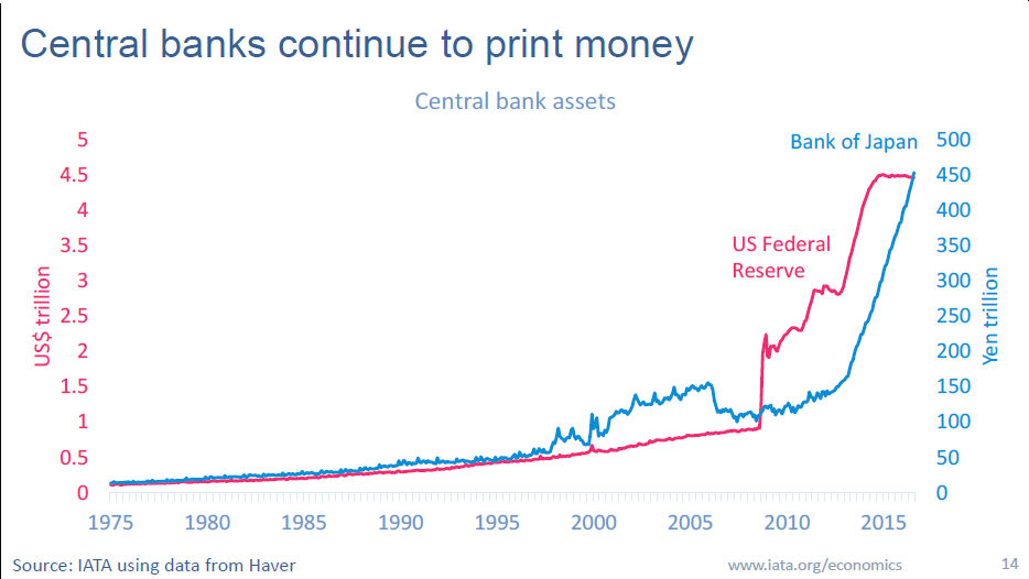 iata-central-banks-print-money