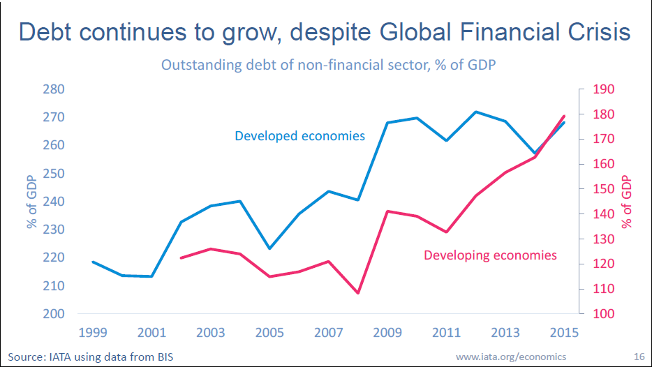 iata-debt-continue-to-grow