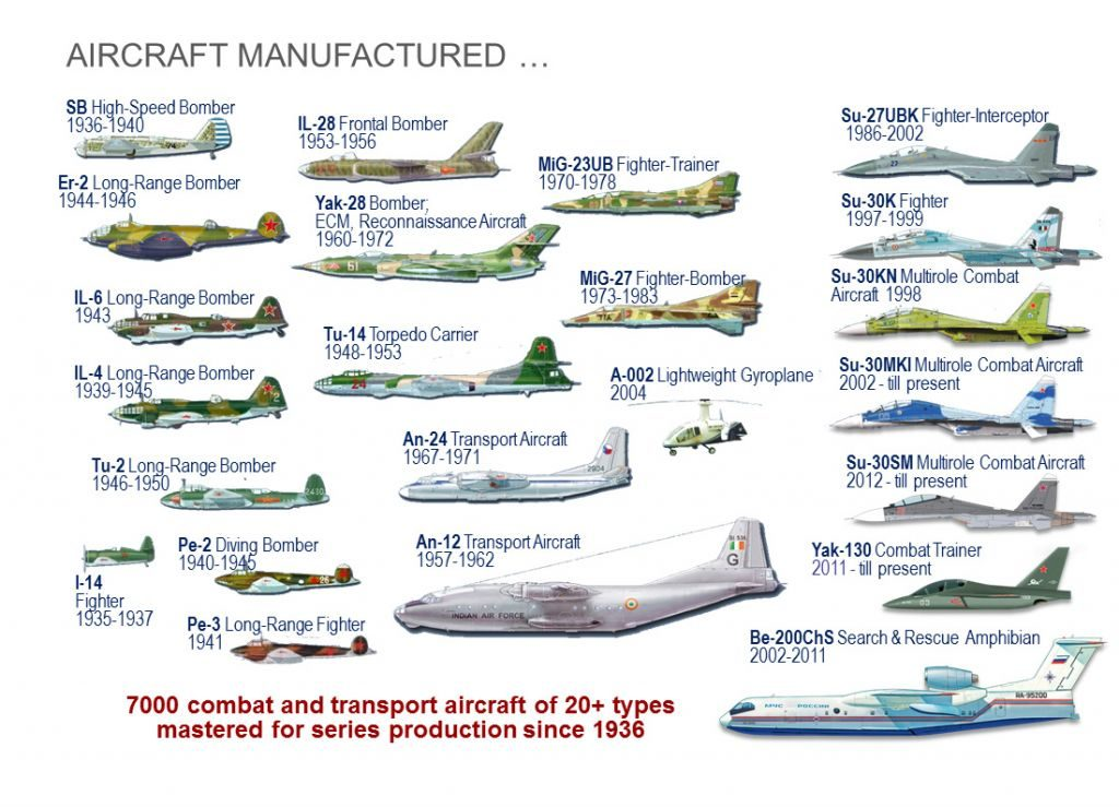irkut-produced-aircraft