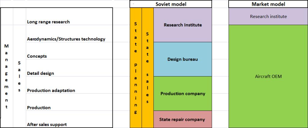 soviet-vs-market-model