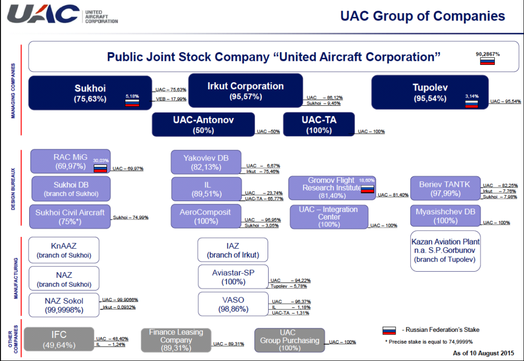 uac-corp-companies