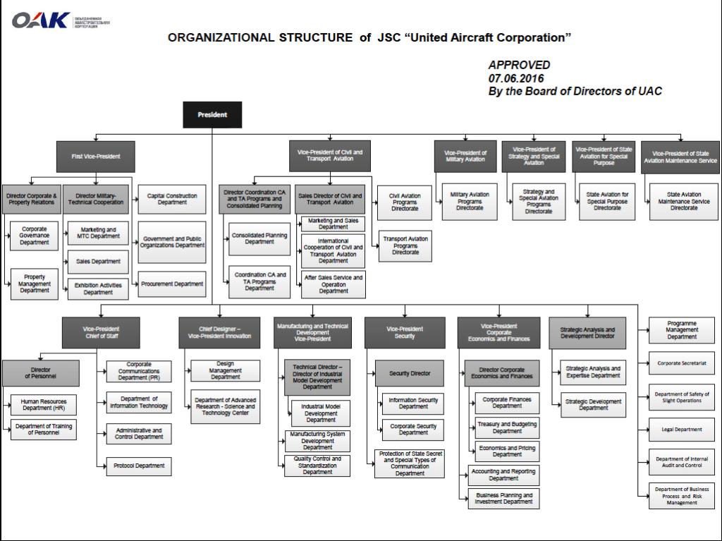 uac-corp-organization