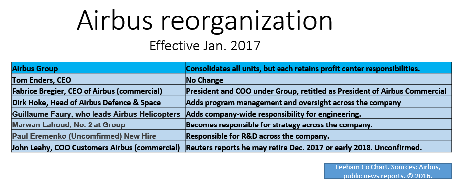 Airbus U0026 39  Eccleston Talks About Reorganization And Wto