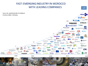 morocco-industries