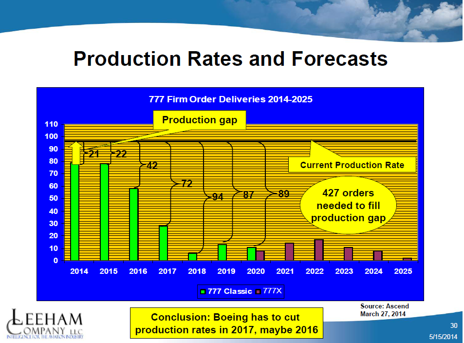 Production rate