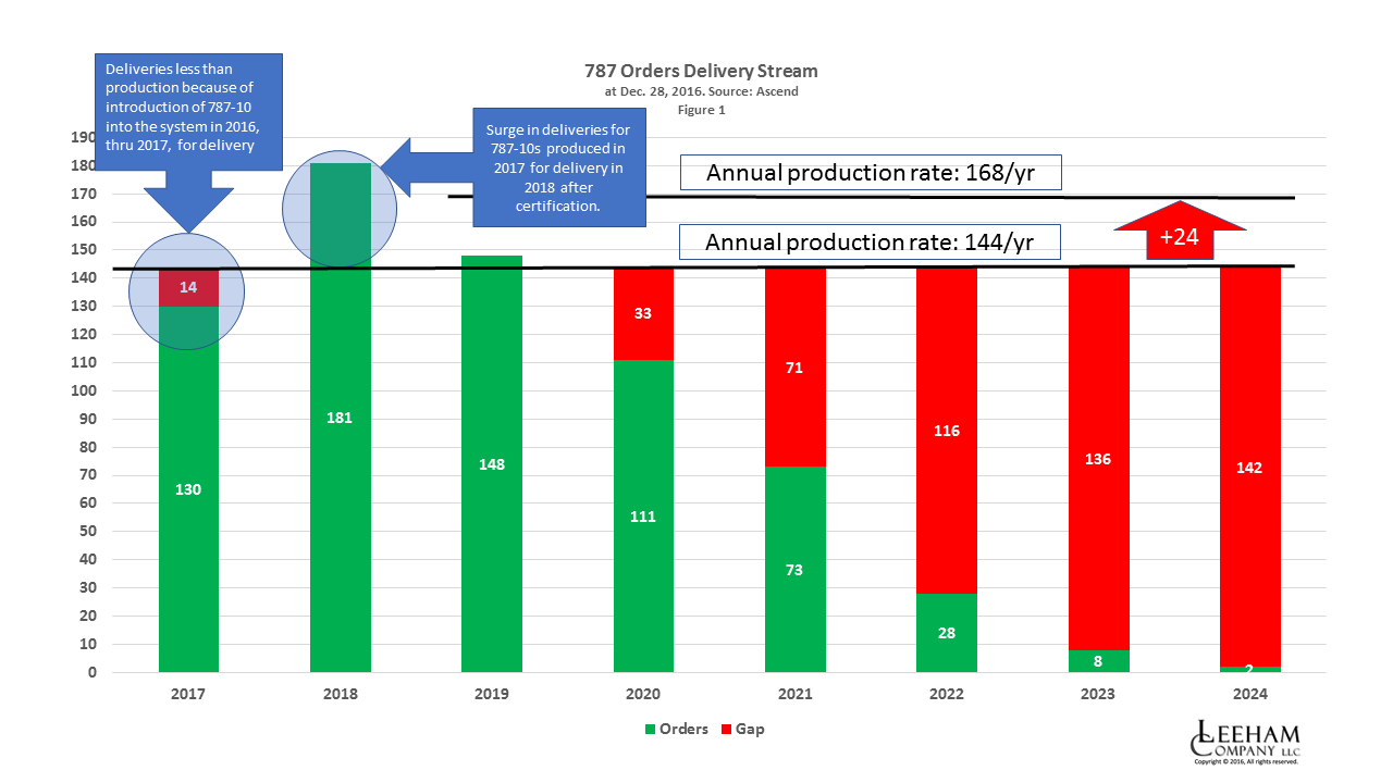 Pontifications: No rate increase on Boeing 787 predicted - Leeham