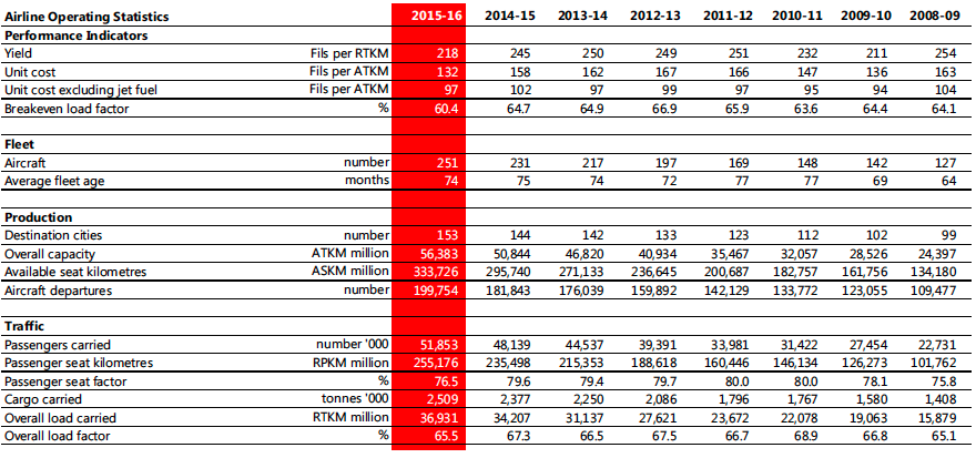 financial report from air asia This page provides a brief financial summary of airasia bhd as well as the most significant critical numbers from each of its financial reports.