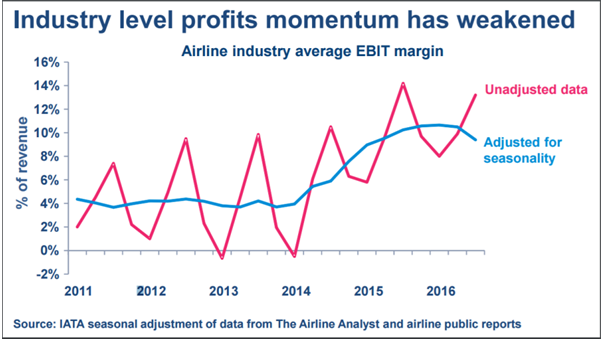 Airbus A350XWB (partie 3) - Page 3 Airline-profits_