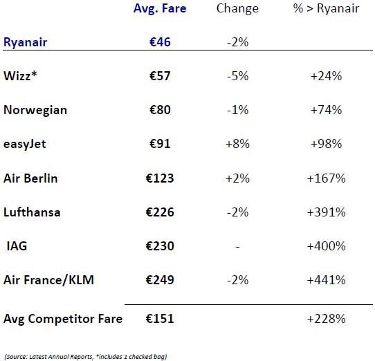 Ryanair ! FR ! RYR - Page 10 Average-fares