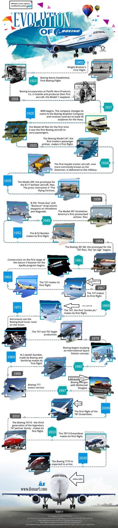 Divers & variés - Page 6 Evolution-of-Boeing-v2A