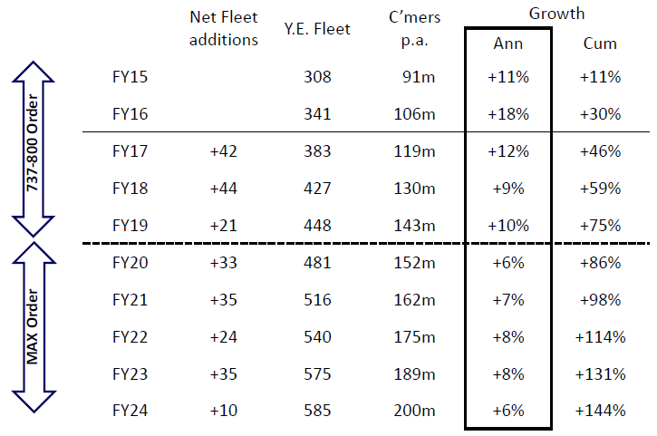 Ryanair: cheapest and most profitable airline in Europe