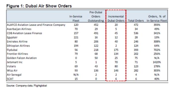 Assessing the Dubai Air Show - Leeham News and Analysis