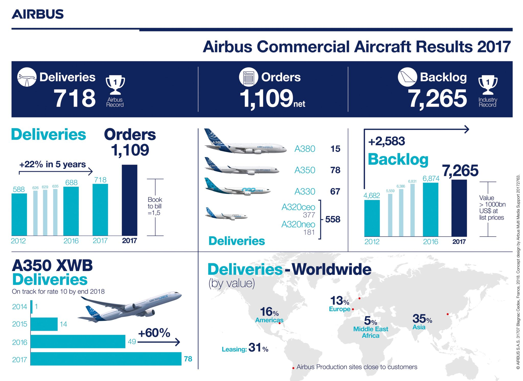 Airbus delivers record 718 aircraft amid strong sales