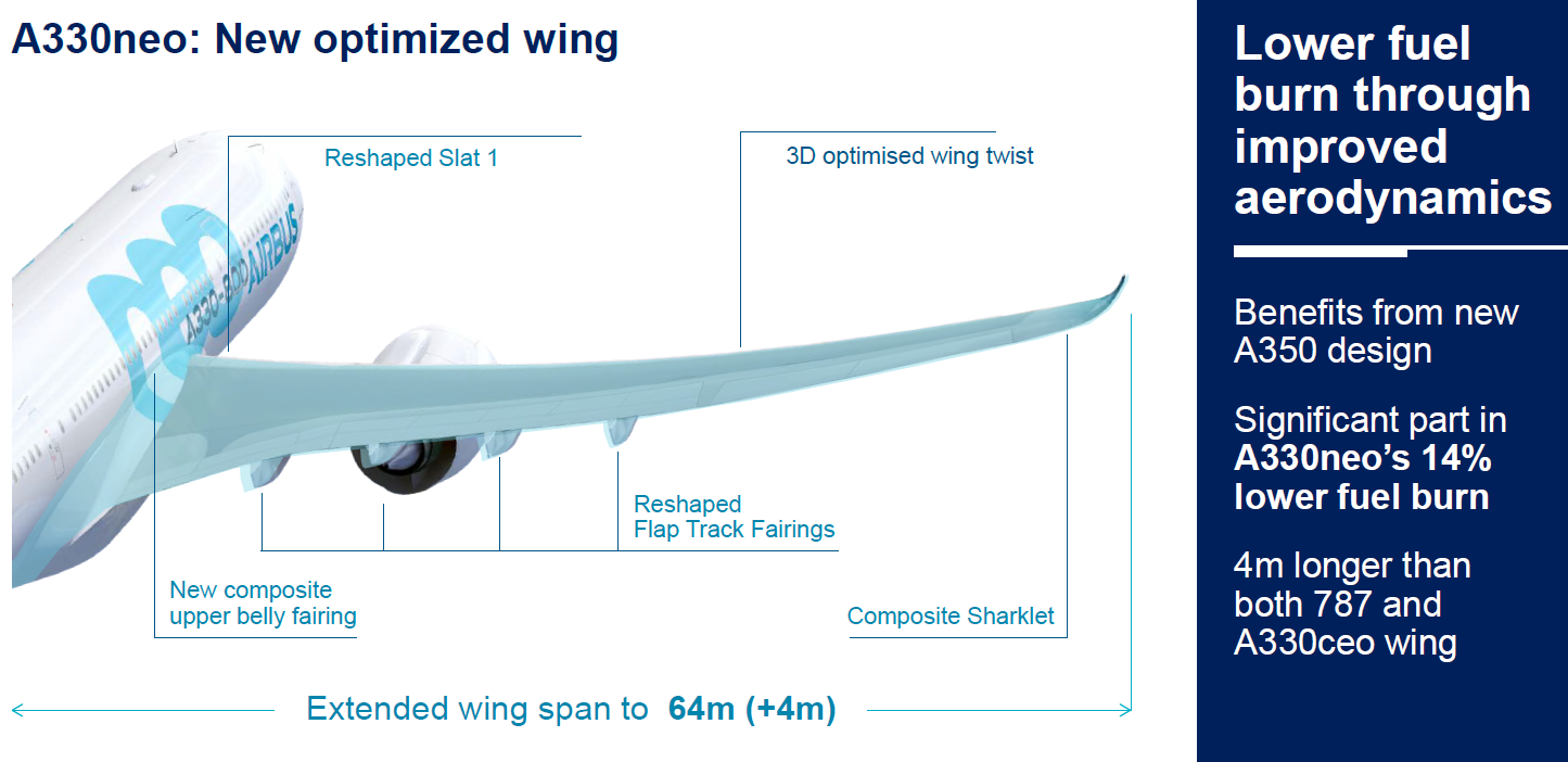 Airbus launches the longest range widebody in the below 300