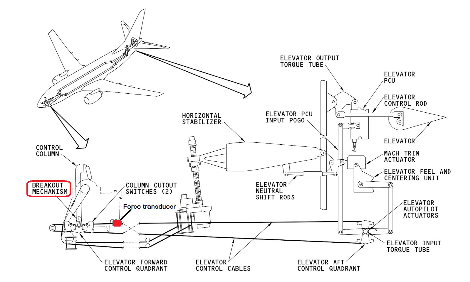 Indonesian Authorities Release Preliminary Lion Air Crash Report Wiring Diagram Manual Airbus The Pitch Control Of 737 Elevator And Stabilizer Trim Source Systems