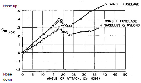 bjorn\u0027s corner pitch stability, part 3 leeham news and analysisfigure 2 the pitch moment versus aoa for fuselage wing source stanford university
