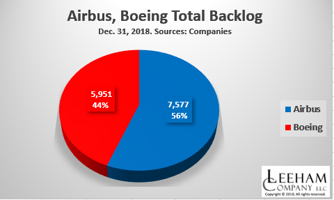 Airbus holds 56% share of backlogs vs Boeing - Leeham News and Analysis