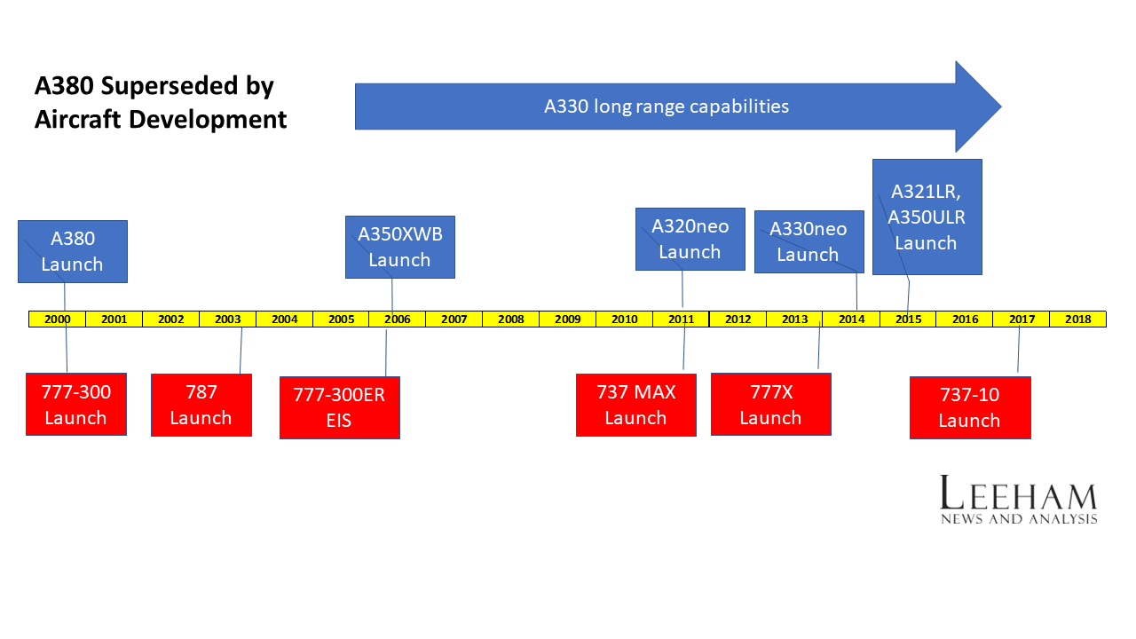 Airbus Ends The A380 Program Leeham News And Analysis