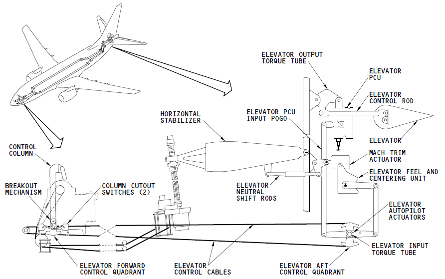 Bjorn's Corner: Fly by Steel or Electrical wire, Part 5 ... on